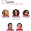La table ronde Le matrimoine des Outre-mer préservé par des femmes de tradition dans l'espace et le temps a permis de mener un travail de définition et de construction de la notion de « matrimoine des outre-mer »